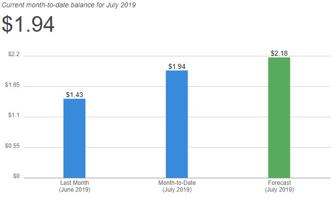 AWS monthly spending
