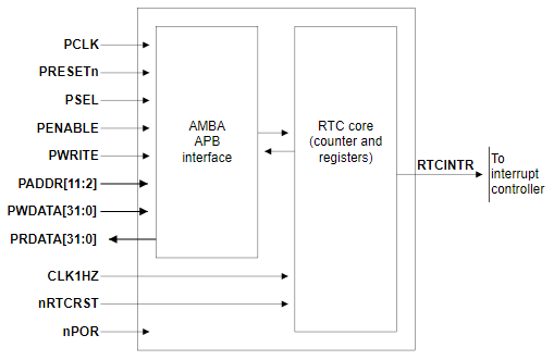 ARM RTC block operation