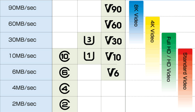 MicroSD card class chart with minimum sequential write speeds