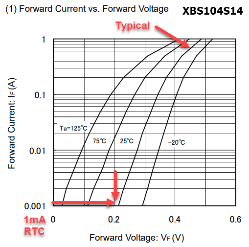 XBS104S14 forward voltage response curves